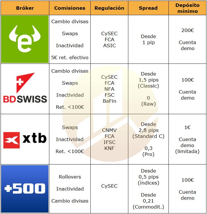 Comparativa de Mejores brokers para cFds