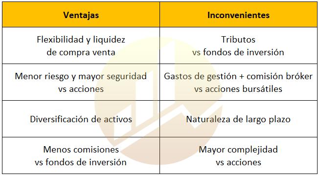 Ventajas de los ETFS e inconvenientes